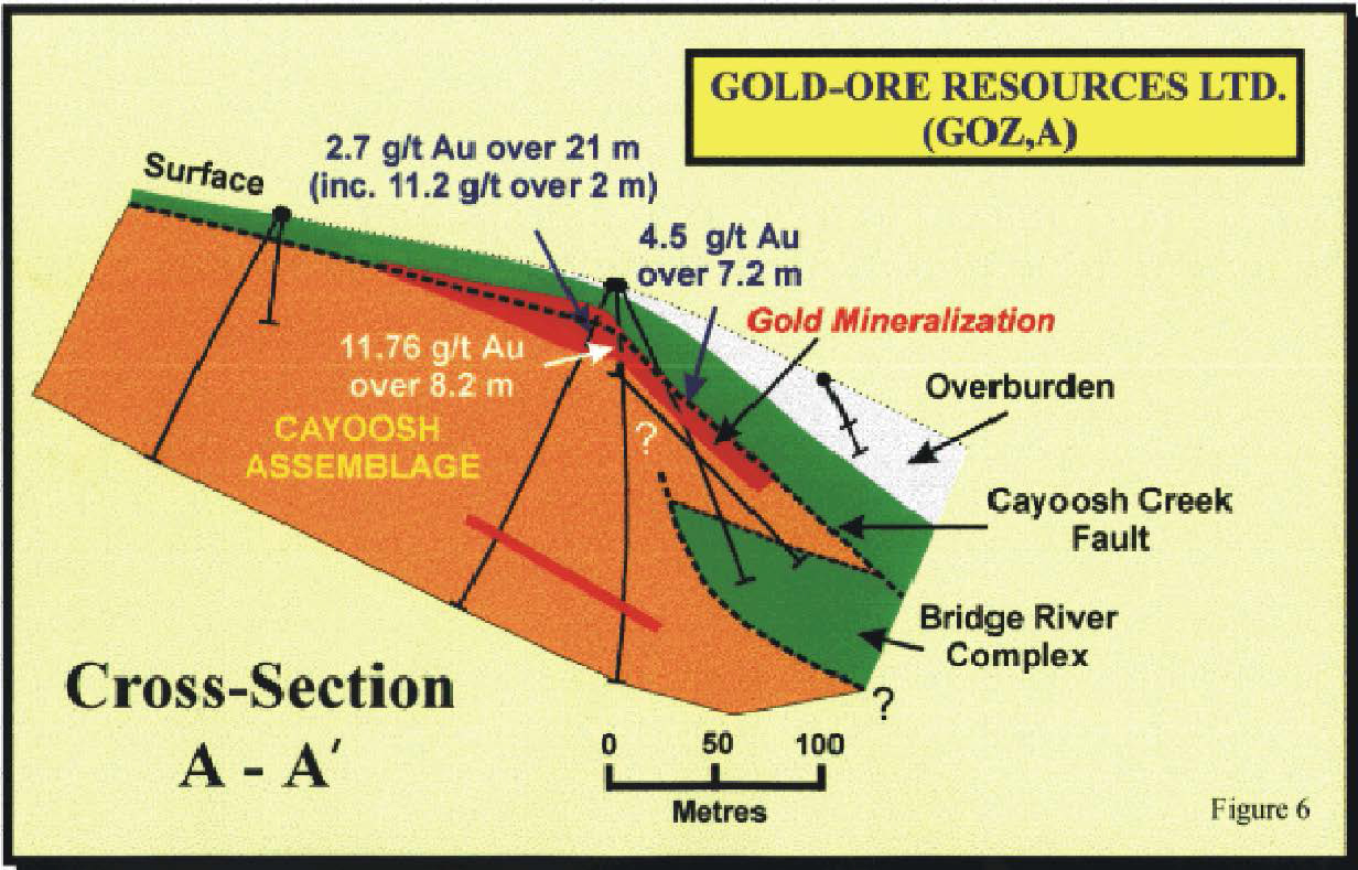 gold ore resources